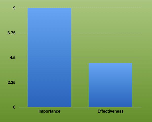 The Sales Enablement Gap: Importance vs. Effectiveness