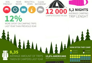 Camping-Infographics