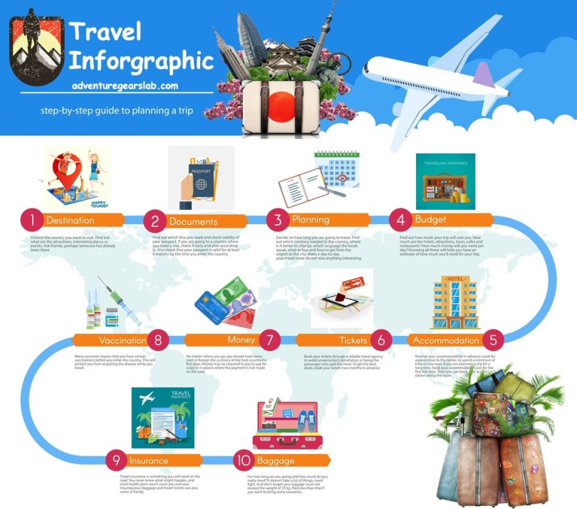 Travel Inforgraphic