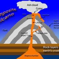 Studying Volcanoes