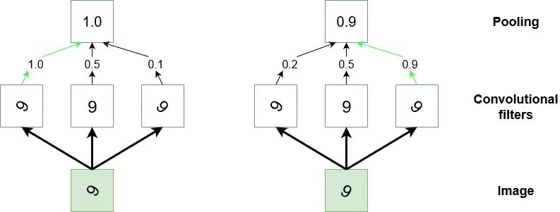 Convolutional Neural Networks Tutorial in TensorFlow