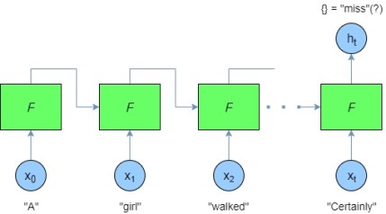 Recurrent neural networks and LSTM tutorial in Python and
