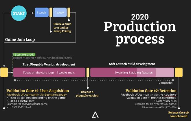 Advenworks Production Process 2020