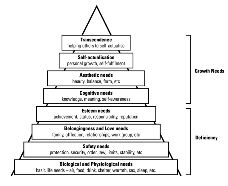 Hierarchy-of-needs-eight-stage-model