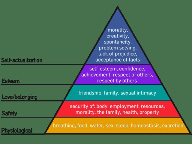 maslows-hierarchy-of-needs-pyramid-original