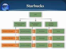 walmart organizational chart 2018