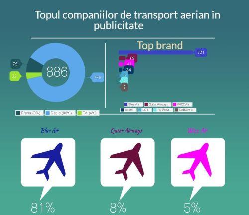 Care sunt companiile de transport aerian cu cea mai mare vizibilitate în publicitate