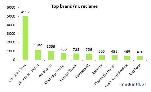 Care sunt cele mai vizibile branduri din turism în publicitate?
