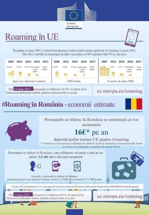 6 Sfaturi mai puțin știute despre eliminarea tarifelor de roaming
