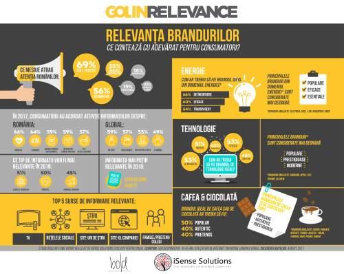 Rezultatele studiului Bold by Lowe Group și iSense Solutions despre relevanța brandurilor