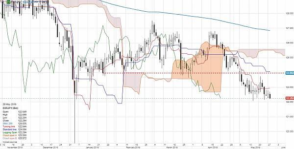 Riscurile din piețele emergente sunt în creștere deoarece nu putem găsi un impuls pentru USD