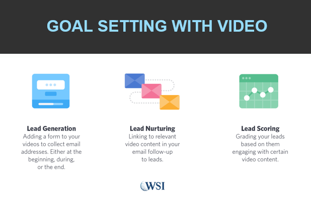 Video Content and Marketing Automation