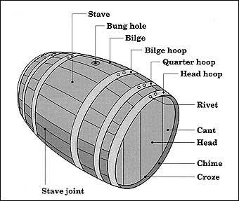 Apr 9 - Parts of Barrel