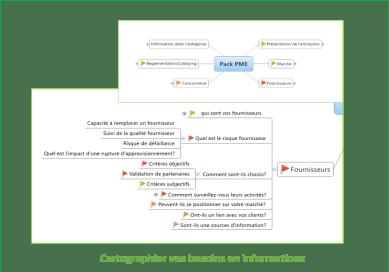 Cartographier vos besoins en informations grâce à la carte heuristique