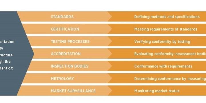 Rëndësia e infrastrukturës së cilësisë për rritjen e PV-ve
