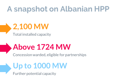 A snapshot on the hydropower sector in Albania