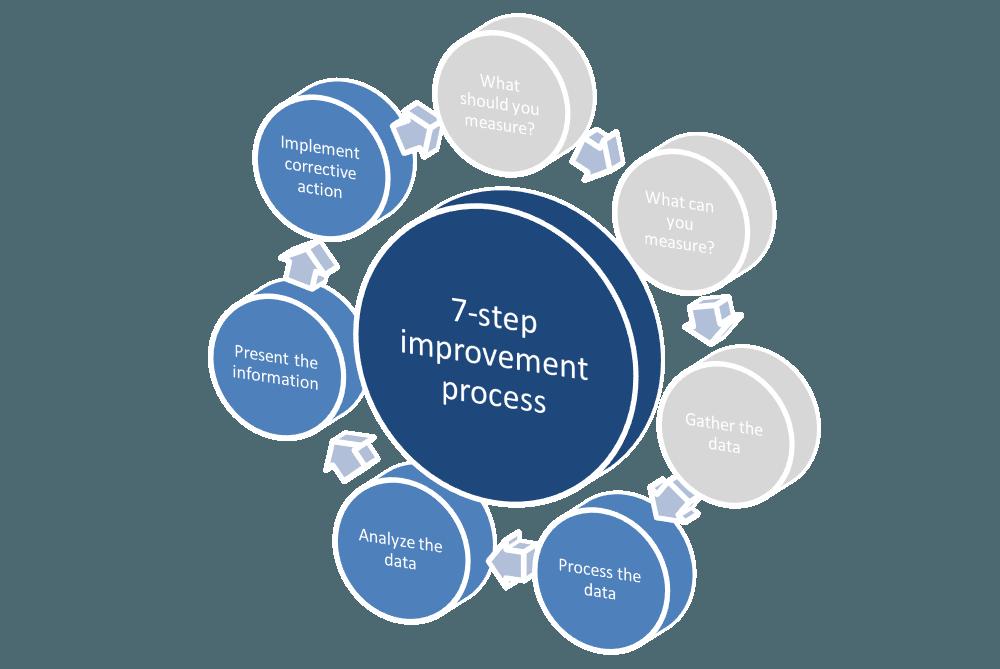 ITIL_CSI_7_step_improvement_process