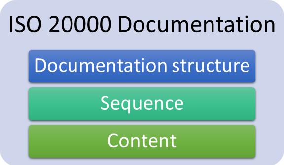elements_of_sms_documentation