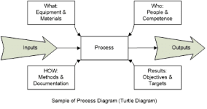 ISO 9001 process approach: Why is it important?
