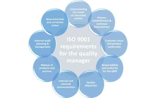 Roles and responsibilities of the ISO 9001:2015 quality ...
