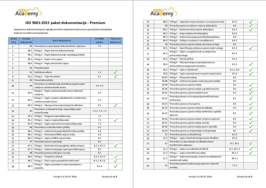 Iso Paket Dokumentacije Premium