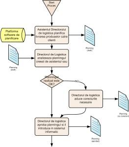 Procedura - schema logica