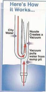 How a Syphon Jet back up sump pump works