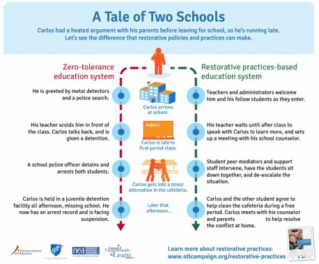 Restorative Justice and a Tale of Two Schools