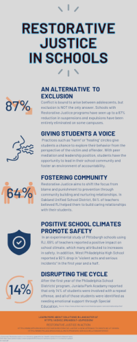 Infographic depicting the benefits of using restorative methods of conflict management in schools. Benefits include providing an alternative to exclusion, giving students a voice, fostering community, positive school climates, safety, and disrupting the cycle of repeat offenses.
