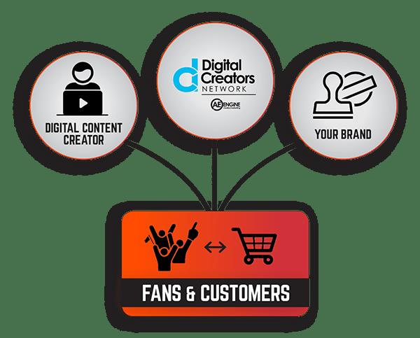 Digital Creators Network