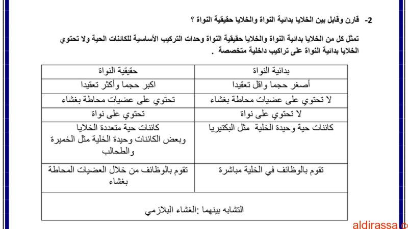 أسئلة مقالية تركيب الخلية ووظائفها أحياء الصف التاسع متقدم الفصل الاول