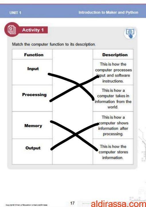 الحل للوحدة 1 – 2 تصميم وتكنولوجيا الصف السادس الفصل الثالث