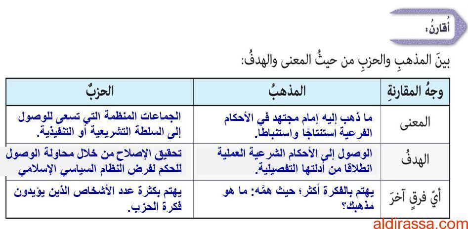 الحل لدرس الامام احمد بن حنبل الصف التاسع تربية اسلامية