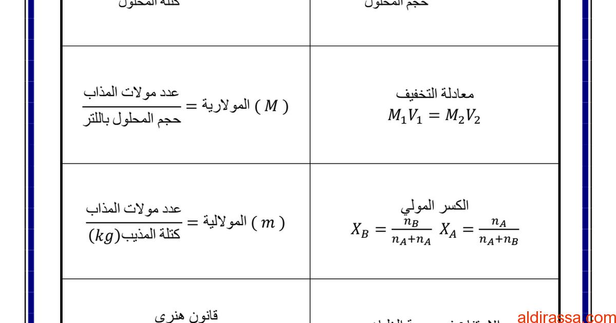 قوانين الفصلين الثاني والثالث كيمياء الصف الحادي عشر