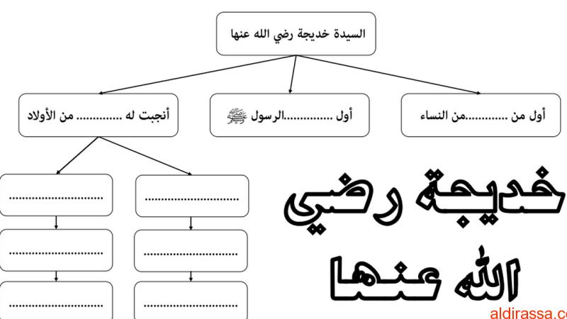 ورقة عمل حول درس خديجة رضي الله عنها تربية إسلامية الفصل الاول الصف الثالث