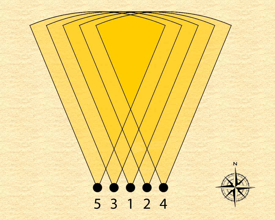 Multiple point of view for 5 reference points in the direction of true north