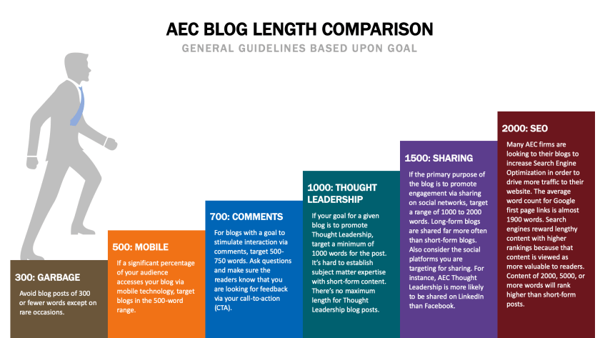 AEC Blog Length Recommendations