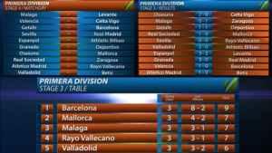 Primera Division Line Up