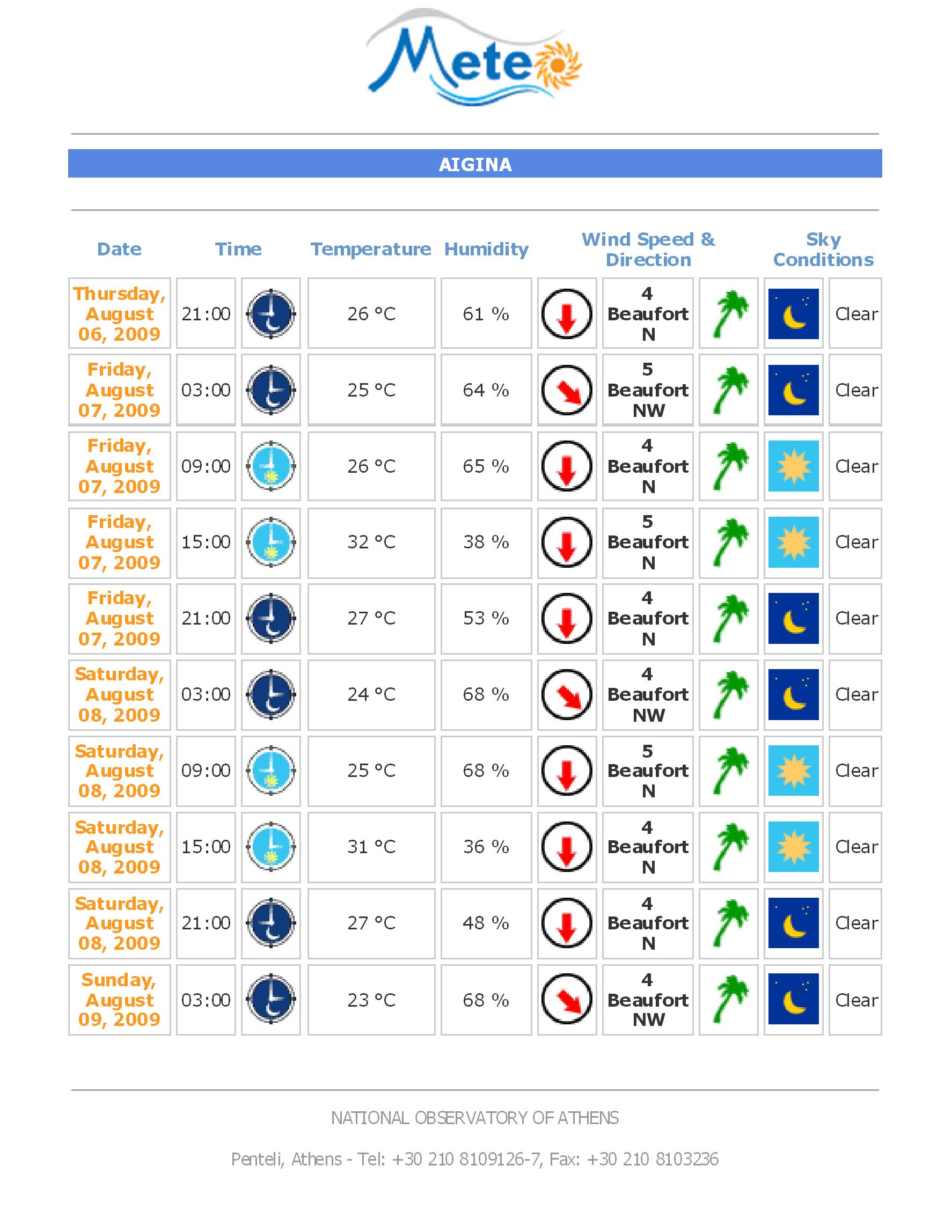 Internet Weather Forecasts For Greek Sailing