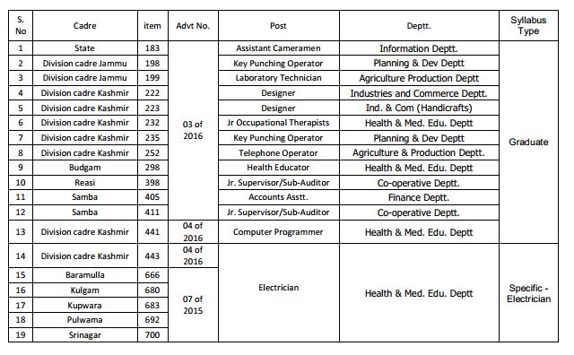JKSSB 2 JKSSB Candidates: Important Notification from Service Selection Board.