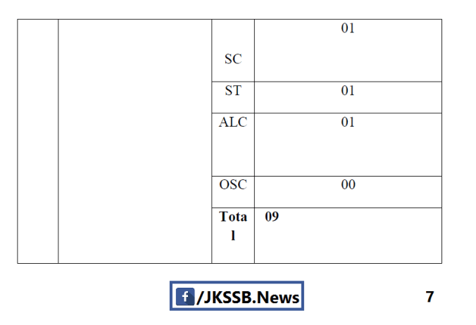 Category/District Wise General Teacher Posts P#7