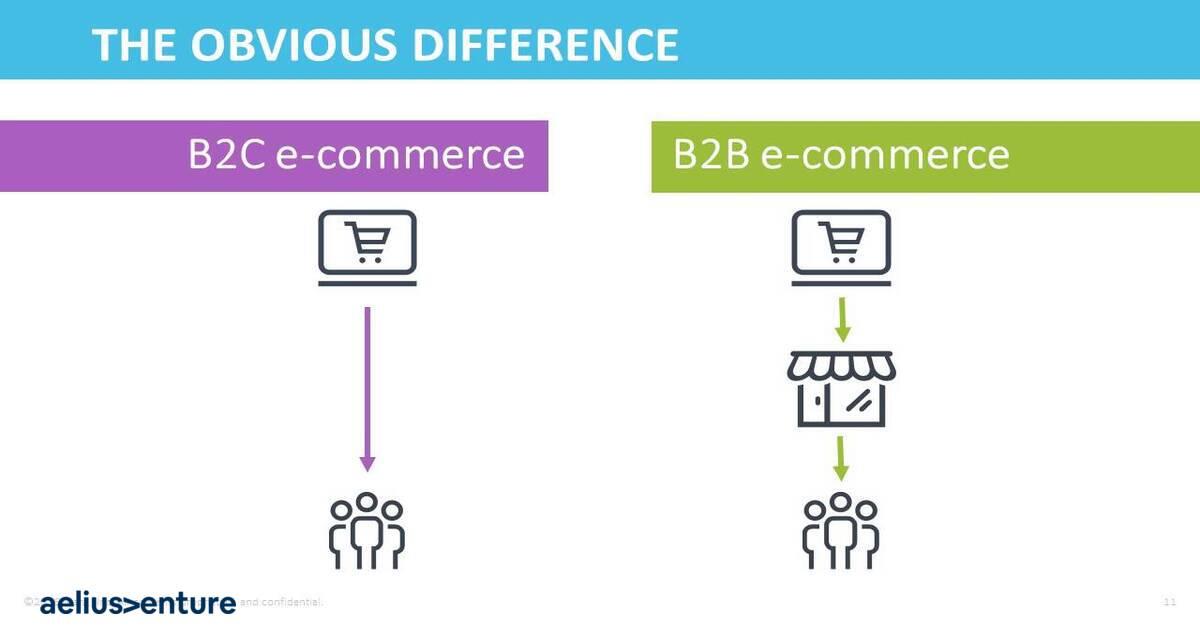 b2b b2c e commerce comparison show with icons