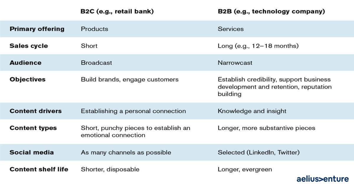 b2b b2c comparison chart