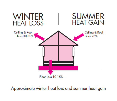 pink-batts-ceiling-insulation-save-energy