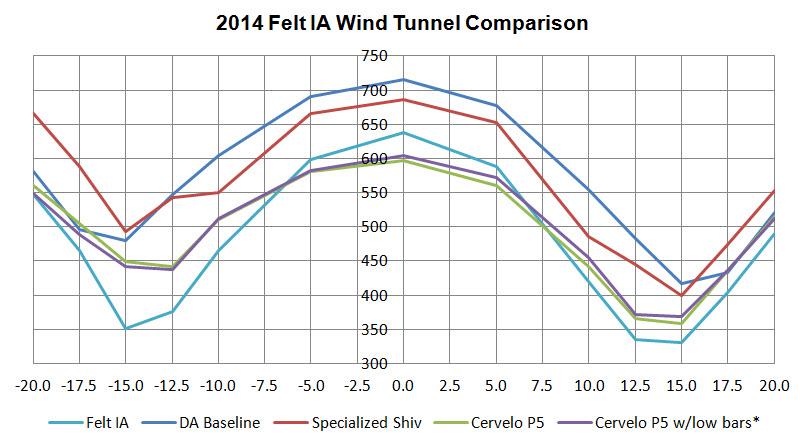 Felt Ia Wind Tunnel Data Analysis Aerogeeks