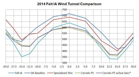 Tunnel Data