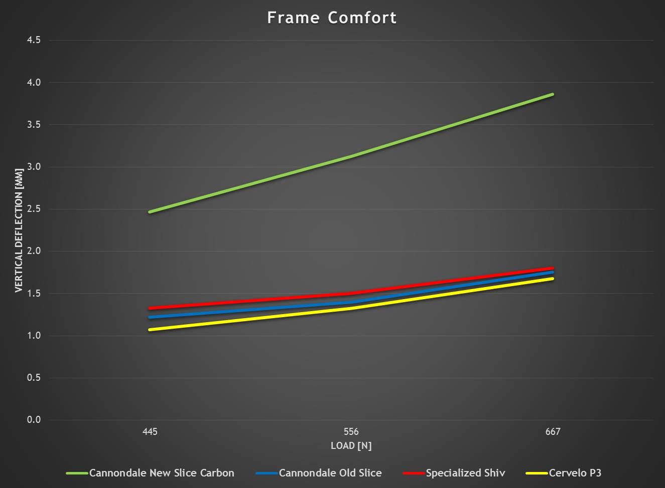 Cannondale Slice Uitegra Di2 Review Aerogeeks Tt Wiring Diagram Comfort Graph