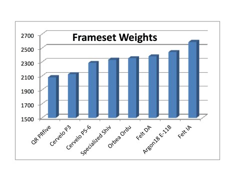 Frameset Weights