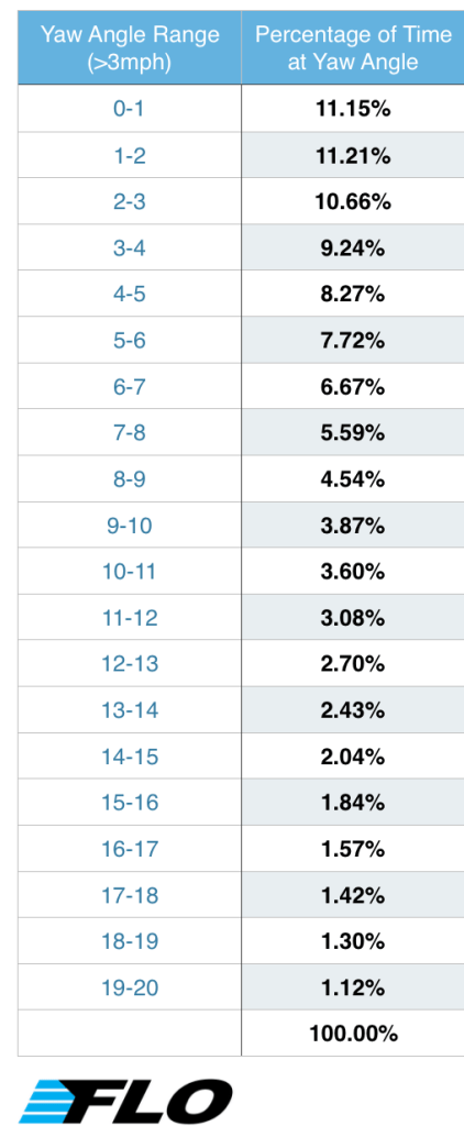 Percentage of Time Spent at Yaw Angles