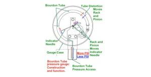 Fuel Pressure Gauges:  Aeromotive